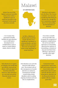 Malawi key abortion issues infographic
